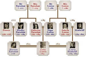 Famiy Tree - WH